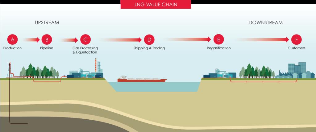 LNG Nasıl Kullanılır